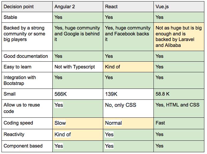 Порівняння Angular 2, React та Vue.js