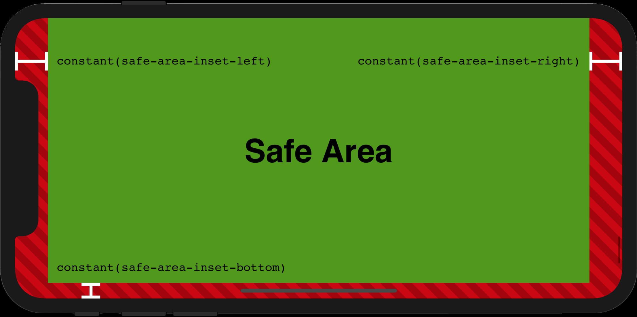 Безпечні та небезпечні області на iPhone X в ландшафтній орієнтації, з вказаними постійними вставками.