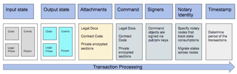 Схема транзакцій Corda, переміщення станів входу і виходу в системі і додавання документів в процесі