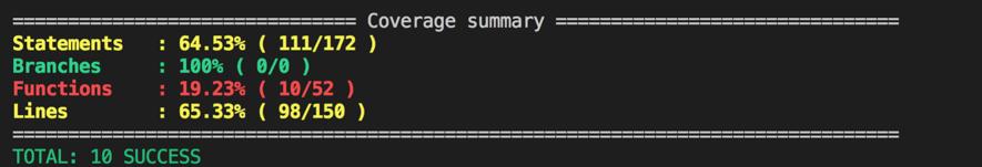 Покриття коду тестами