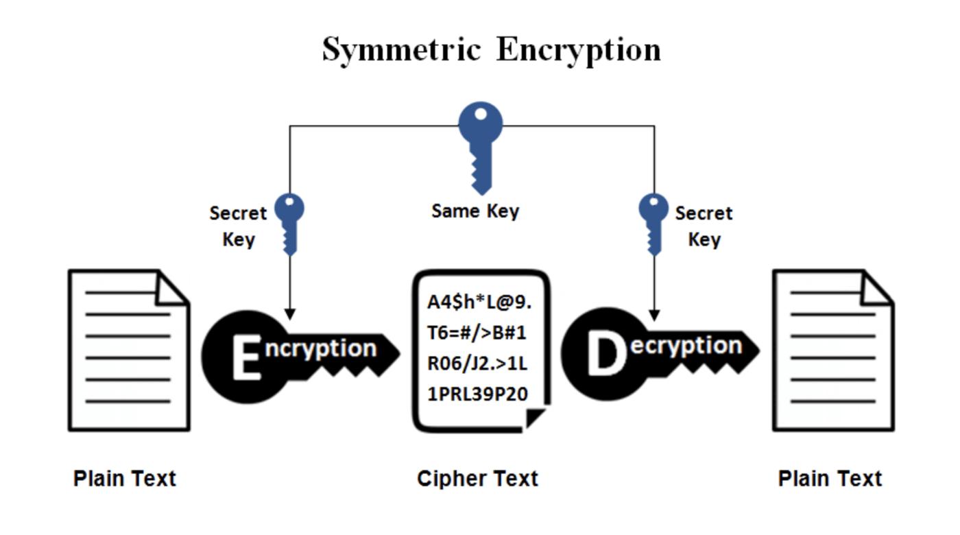 Криптографія